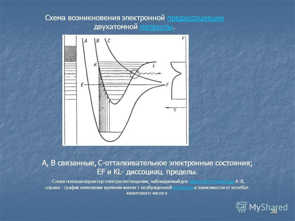 36 А, В связанные, С-отталкивательное электронные состояния; EF и KL- диссоциац. пределы. Слева показан характер спектра поглощения, наблюдаемый для квантового перехода А :В,квантового перехода справа - график изменения времени жизни т возбужденной м
