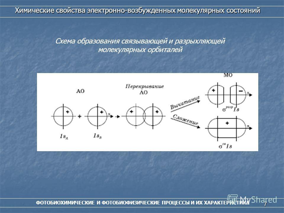 7 ФОТОБИОХИМИЧЕСКИЕ И ФОТОБИОФИЗИЧЕСКИЕ ПРОЦЕССЫ И ИХ ХАРАКТЕРИСТИКА Химические свойства электронно-возбужденных молекулярных состояний Схема образования связывающей и разрыхляющей молекулярных орбиталей