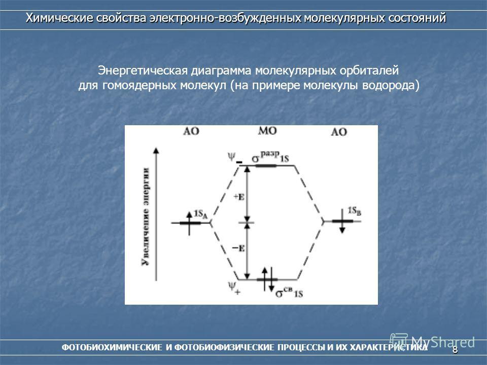8 ФОТОБИОХИМИЧЕСКИЕ И ФОТОБИОФИЗИЧЕСКИЕ ПРОЦЕССЫ И ИХ ХАРАКТЕРИСТИКА Химические свойства электронно-возбужденных молекулярных состояний Энергетическая диаграмма молекулярных орбиталей для гомоядерных молекул (на примере молекулы водорода)