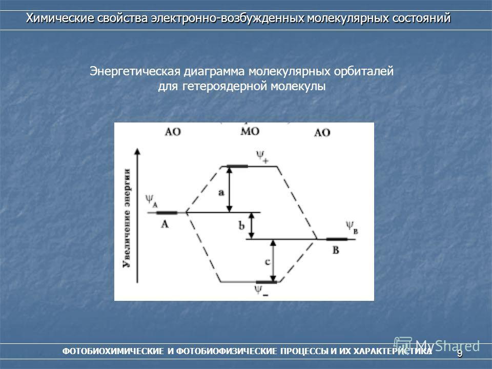 9 ФОТОБИОХИМИЧЕСКИЕ И ФОТОБИОФИЗИЧЕСКИЕ ПРОЦЕССЫ И ИХ ХАРАКТЕРИСТИКА Химические свойства электронно-возбужденных молекулярных состояний Энергетическая диаграмма молекулярных орбиталей для гетероядерной молекулы