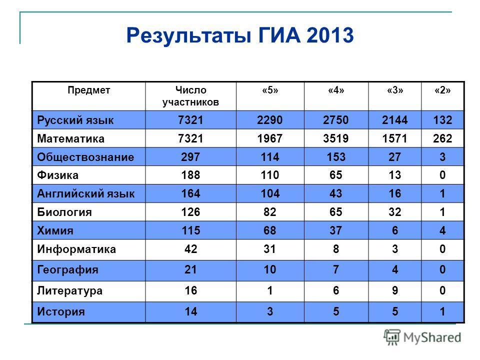 Результаты ГИА 2013 Предмет Число участников «5»«4»«3»«2» Русский язык 7321229027502144132 Математика 7321196735191571262 Обществознание 297114153273 Физика 18811065130 Английский язык 16410443161 Биология 1268265321 Химия 115683764 Информатика 42318