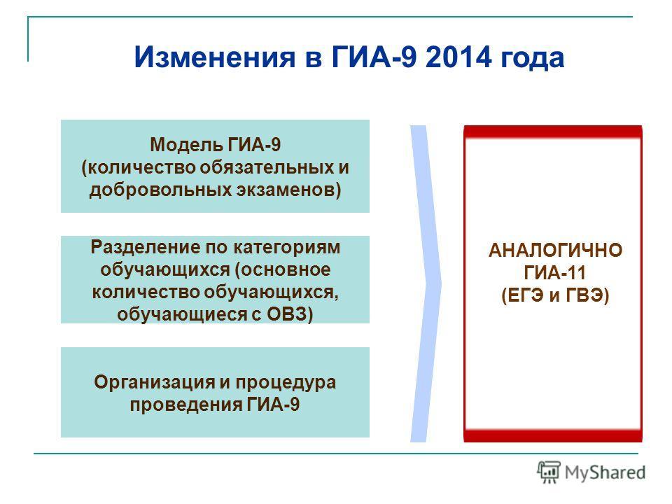 Модель ГИА-9 (количество обязательных и добровольных экзаменов) Разделение по категориям обучающихся (основное количество обучающихся, обучающиеся с ОВЗ) Организация и процедура проведения ГИА-9 АНАЛОГИЧНО ГИА-11 (ЕГЭ и ГВЭ) Изменения в ГИА-9 2014 го