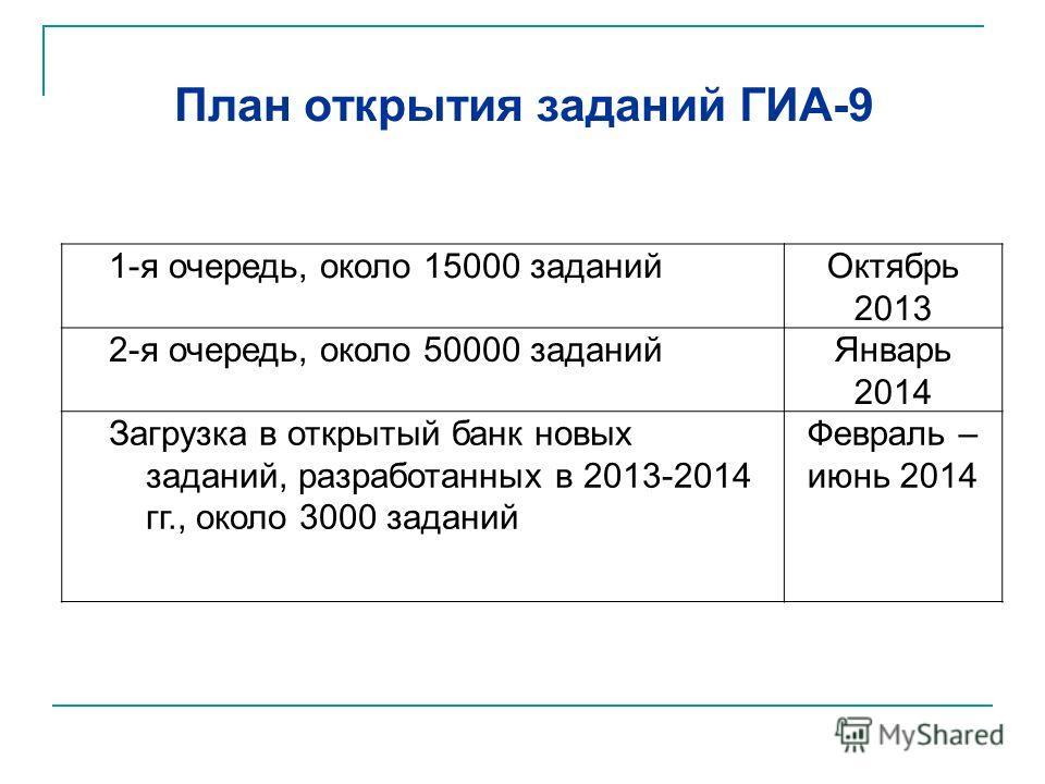 План открытия заданий ГИА-9 1-я очередь, около 15000 заданий Октябрь 2013 2-я очередь, около 50000 заданий Январь 2014 Загрузка в открытый банк новых заданий, разработанных в 2013-2014 гг., около 3000 заданий Февраль – июнь 2014