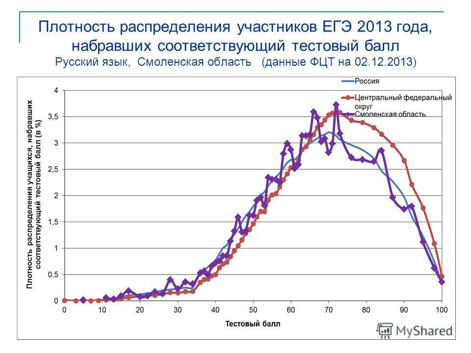 Плотность распределения участников ЕГЭ 2013 года, набравших соответствующий тестовый балл Русский язык, Смоленская область (данные ФЦТ на 02.12.2013)