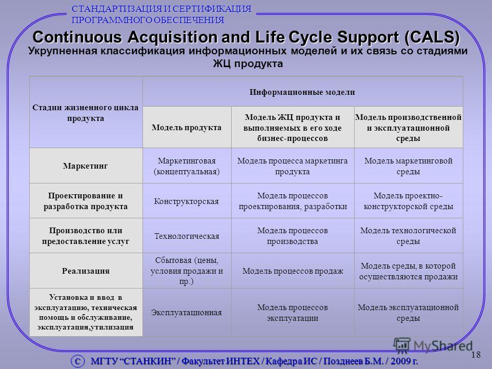 18 Continuous Acquisition and Life Cycle Support (CALS) Укрупненная классификация информационных моделей и их связь со стадиями ЖЦ продукта Стадии жизненного цикла продукта Информационные модели Модель продукта Модель ЖЦ продукта и выполняемых в его