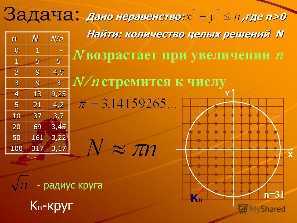 Задача: Дано неравенство:,где n>0 Найти: количество целых решений N n NN/n01 - 155 294,5 393 4139,25 5214,2 10373,7 20693,45 501613,22 1003173,17 N возрастает при увеличении n N/n стремится к числу K n -круг - радиус круга Y X KnKn n=31
