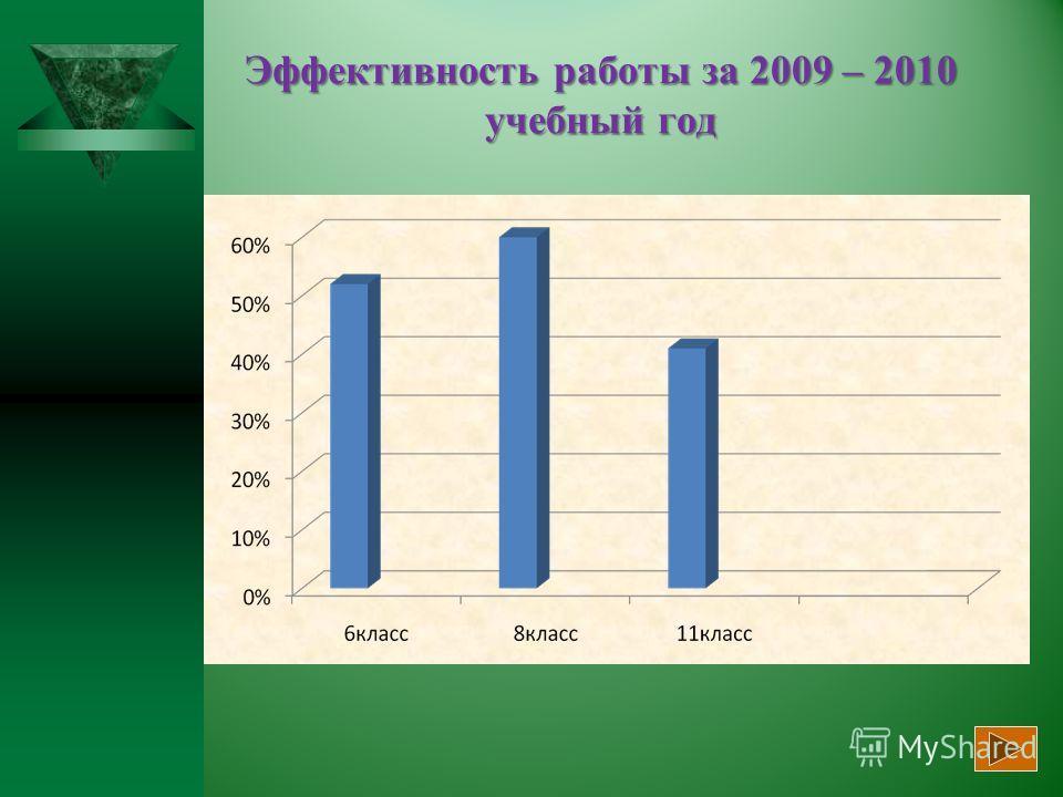 Эффективность работы за 2009 – 2010 учебный год