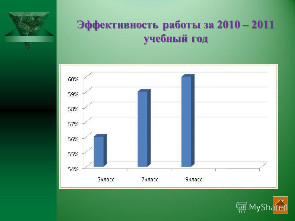 Эффективность работы за 2010 – 2011 учебный год
