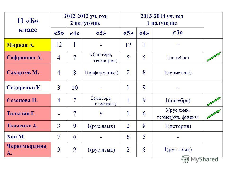 11 «Б» класс 2012-2013 уч. год 2 полугодие 2013-2014 уч. год 1 полугодие «5»«5»«4»«4» «3»«3»«5»«5»«4»«4»«3»«3» Мирная А. 121 - 1 - Сафронова А. 47 2(алгебра, геометрия) 55 1(алгебра) Сахартов М. 48 1(информатика) 28 1(геометрия) Сидоренко К. 310 - 19