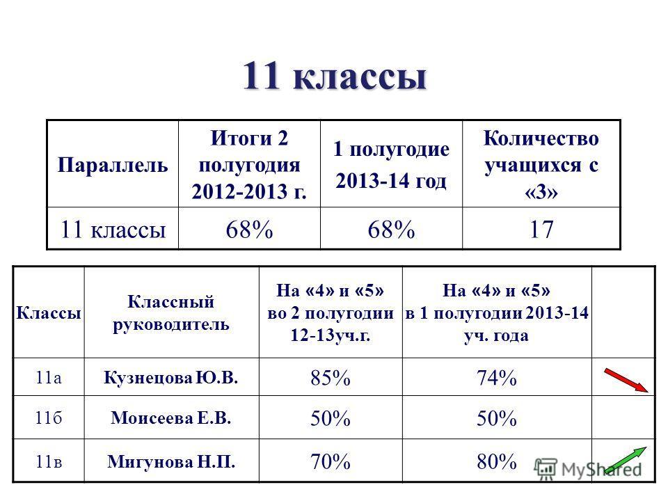 11 классы Параллель Итоги 2 полугодия 2012-2013 г. 1 полугодие 2013-14 год Количество учащихся с «3» 11 классы 68% 17 Классы Классный руководитель На « 4 » и « 5 » во 2 полугодии 12-13 уч.г. На « 4 » и « 5 » в 1 полугодии 2013-14 уч. года 11 а Кузнец