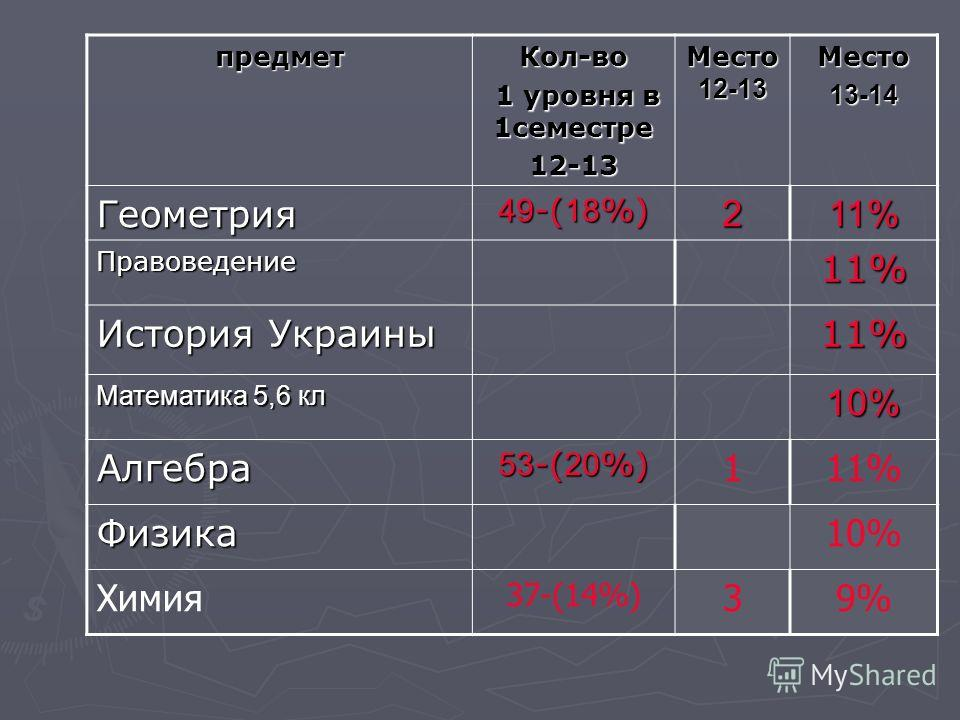 предмет Кол-во 1 уровня в 1 семестре 1 уровня в 1 семестре 12-13 Место 12-13 Место 13-14 Геометрия 49 -( 18 %) 211% Правоведение 11% История Украины 11% Математика 5,6 кл 10% Алгебра 53 -( 20 %) 111% Физика 10% Химия 37-(14%) 39%