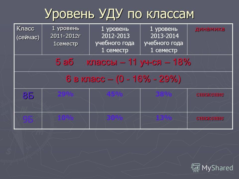 Уровень УДУ по классам Клас с (сейчас) 1 уровень 201 1 -201 2 г 1 семестр 1 уровень 2012-2013 учебного года 1 семестр 1 уровень 2013-2014 учебного года 1 семестрдинамика 5 аб классы – 11 уч-ся – 18% 6 в класс – (0 - 16% - 29%) 8Б 29%45%38%снижение 9Б