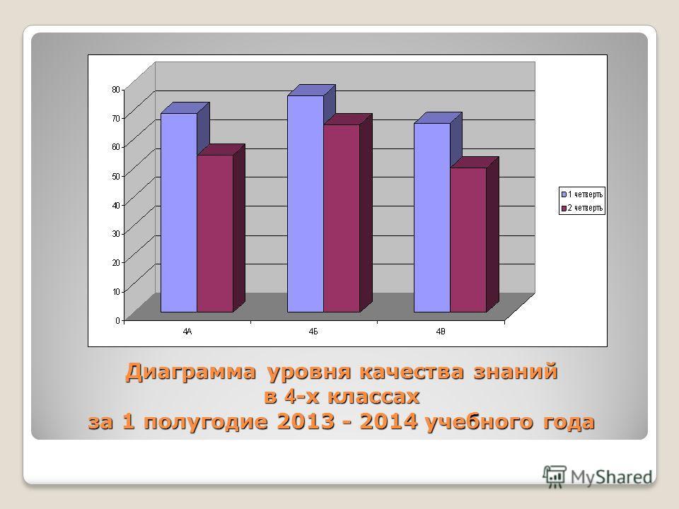 Диаграмма уровня качества знаний в 4 -х классах за 1 полугодие 2013 - 2014 учебного года