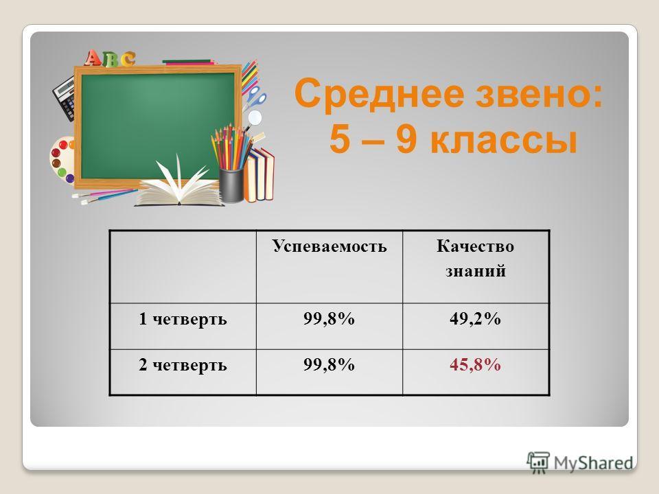 Среднее звено: 5 – 9 классы Успеваемость Качество знаний 1 четверть 99,8%49,2% 2 четверть 99,8%45,8%