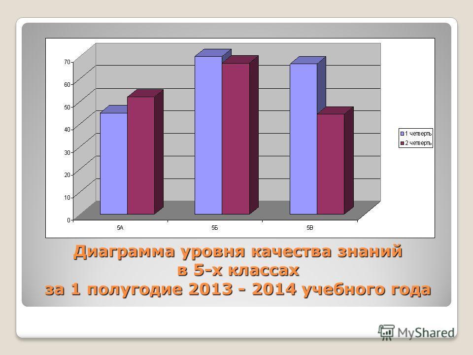 Диаграмма уровня качества знаний в 5-х классах за 1 полугодие 2013 - 2014 учебного года