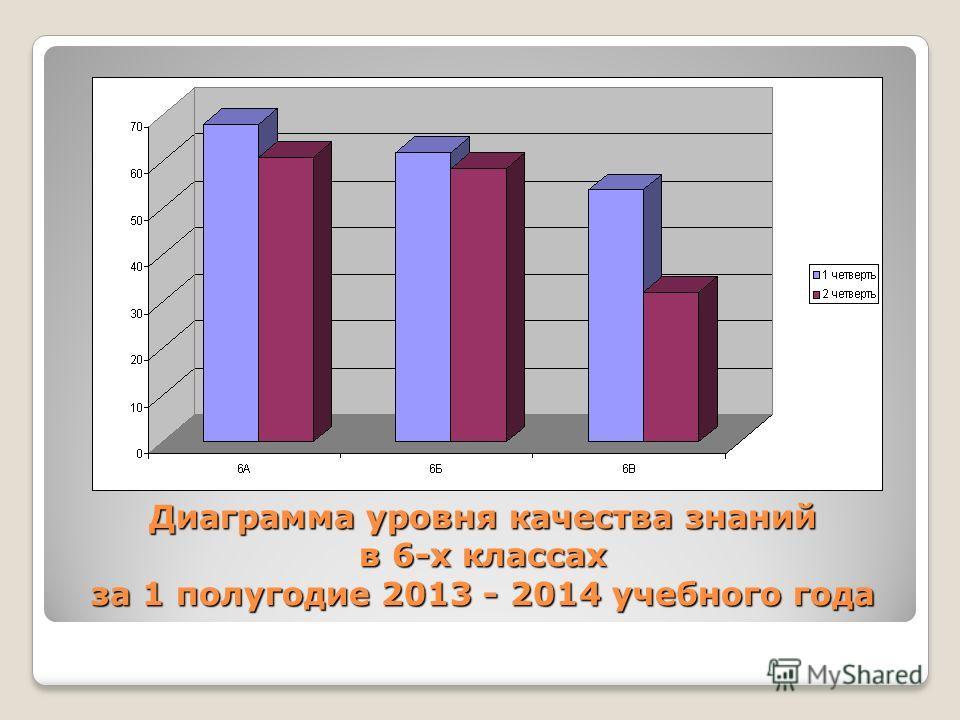 Диаграмма уровня качества знаний в 6-х классах за 1 полугодие 2013 - 2014 учебного года