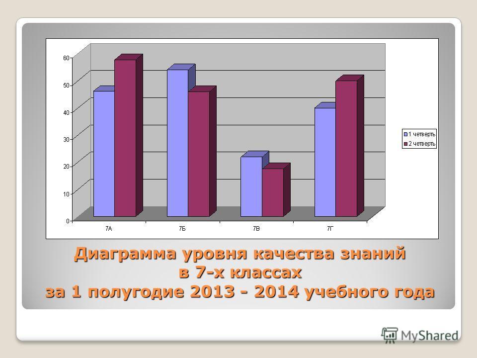 Диаграмма уровня качества знаний в 7-х классах за 1 полугодие 2013 - 2014 учебного года