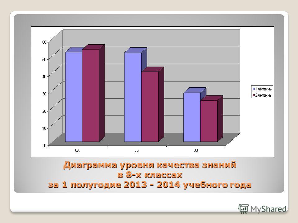 Диаграмма уровня качества знаний в 8-х классах за 1 полугодие 2013 - 2014 учебного года