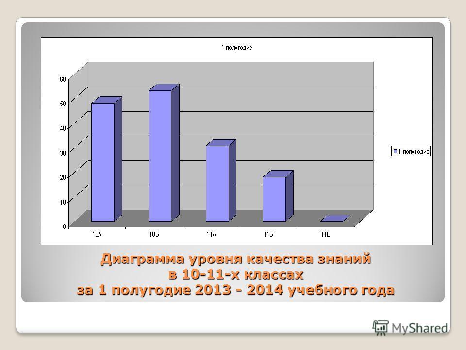 Диаграмма уровня качества знаний в 10-11-х классах за 1 полугодие 2013 - 2014 учебного года