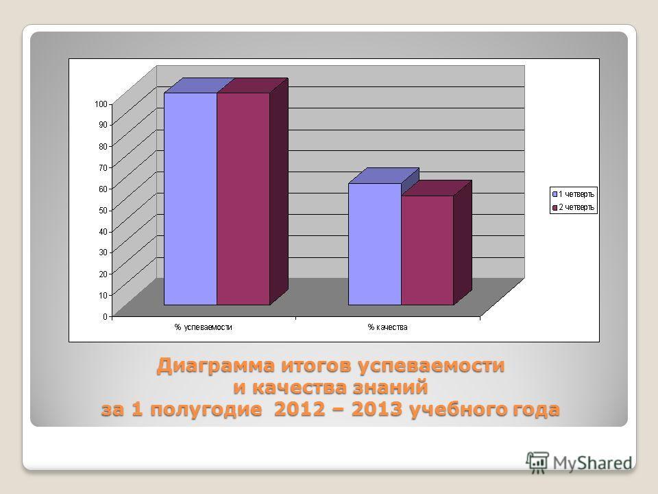 Диаграмма итогов успеваемости и качества знаний за 1 полугодие 2012 – 2013 учебного года
