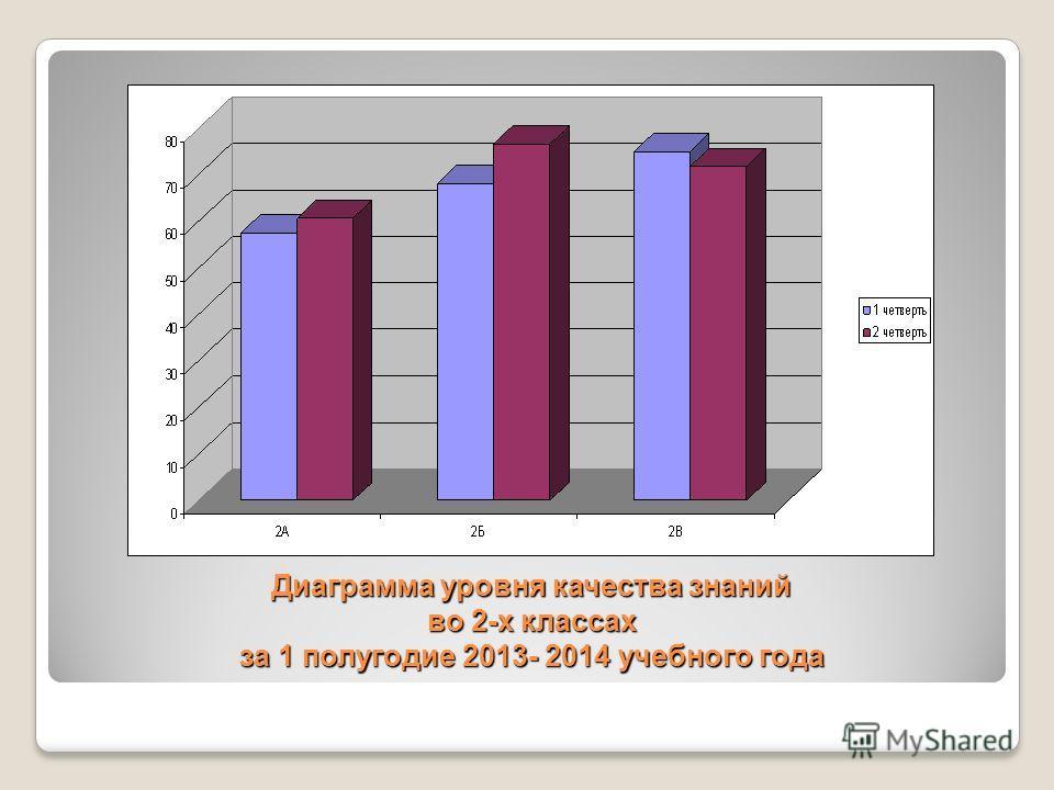 Диаграмма уровня качества знаний во 2-х классах за 1 полугодие 2013- 2014 учебного года