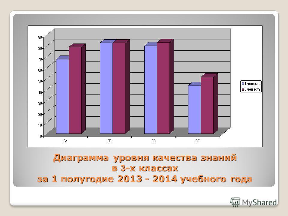Диаграмма уровня качества знаний в 3 -х классах за 1 полугодие 2013 - 2014 учебного года