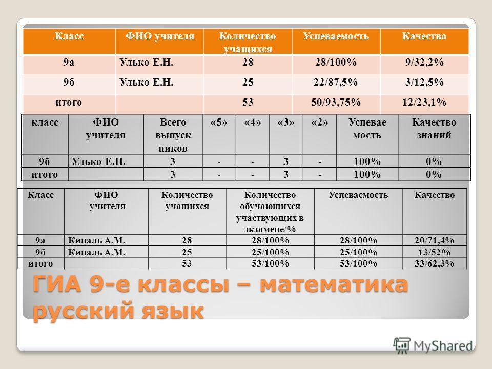 ГИА 9-е классы – математика русский язык КлассФИО учителя Количество учащихся Успеваемость Качество 9 а Улько Е.Н.2828/100%9/32,2% 9 б Улько Е.Н.2522/87,5%3/12,5% итого 5350/93,75%12/23,1% классФИО учителя Всего выпуск ников «5»«4»«3»«2»Успевае мость