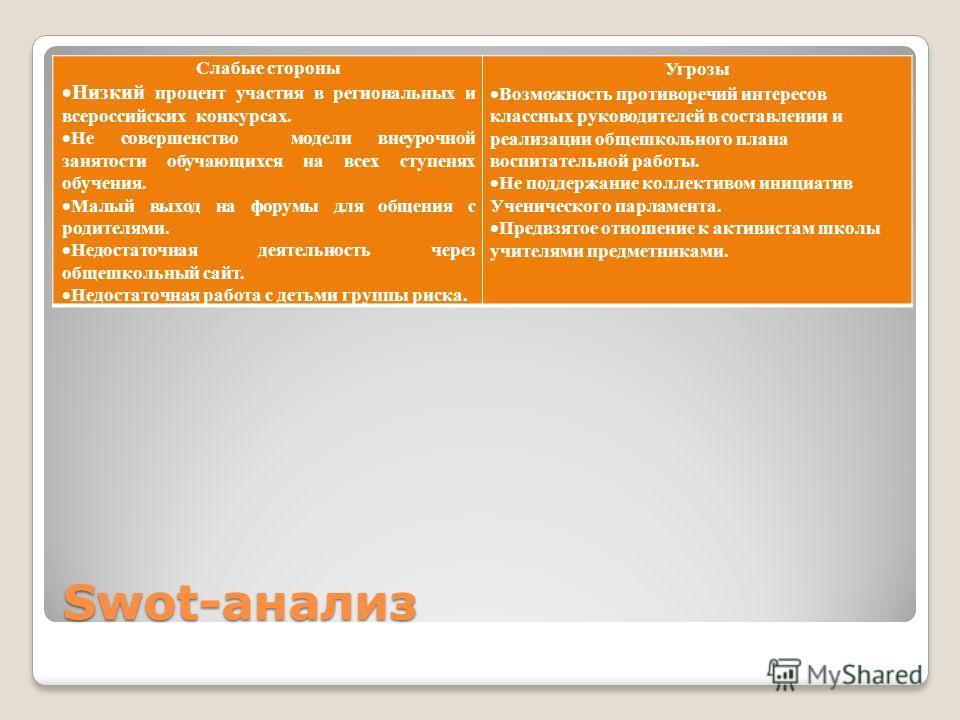 Swot-анализ Слабые стороны Низкий процент участия в региональных и всероссийских конкурсах. Не совершенство модели внеурочной занятости обучающихся на всех ступенях обучения. Малый выход на форумы для общения с родителями. Недостаточная деятельность