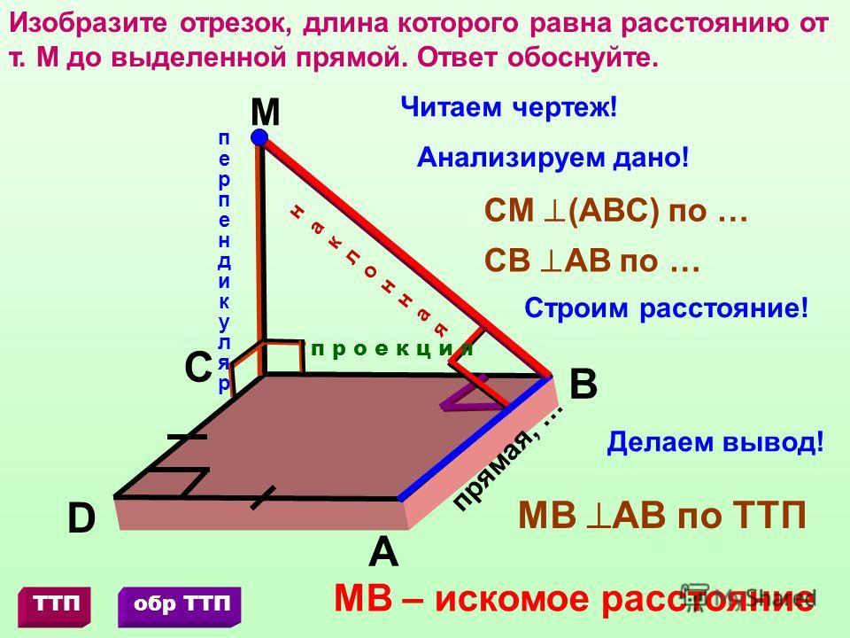 Изобразите отрезок, длина которого равна расстоянию от т. М до выделенной прямой. Ответ обоснуйте. М D С В А Читаем чертеж! Анализируем дано! Строим расстояние! перпендикулярперпендикуляр прямая, … СМ (АВС) по … СВ АВ по … Делаем вывод! МВ АВ по ТТП