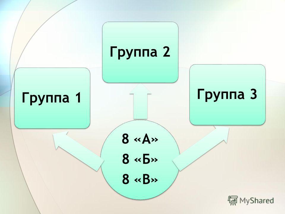 8 «А» 8 «Б» 8 «В» Группа 1Группа 2Группа 3