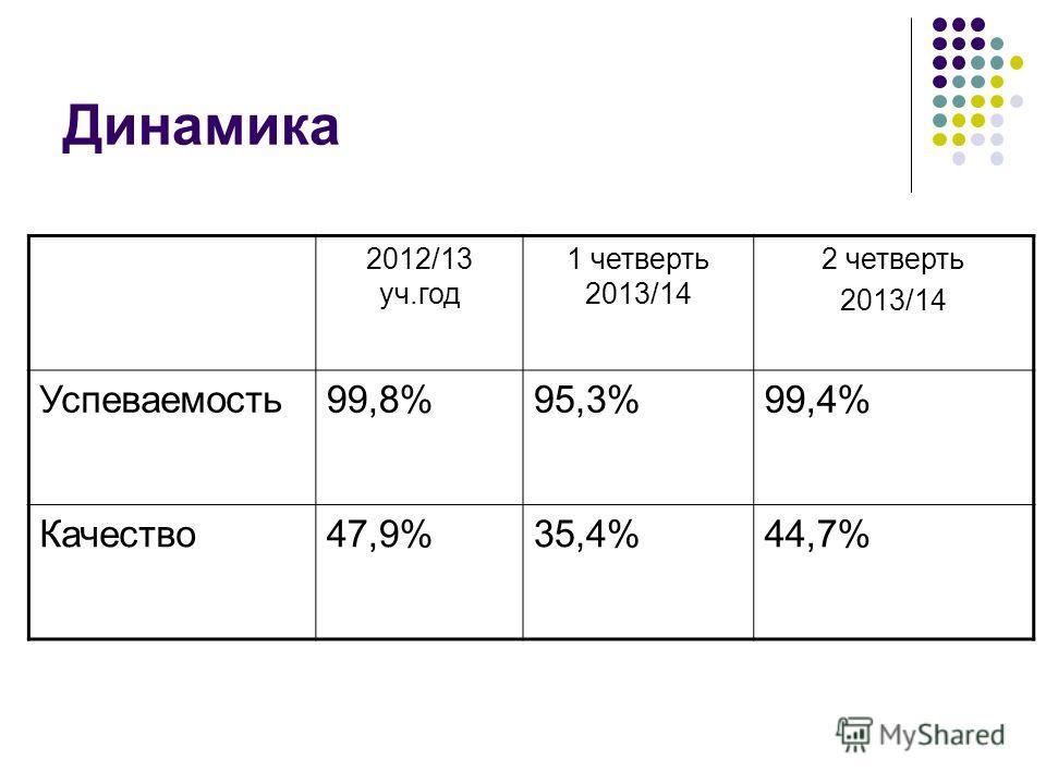 Динамика 2012/13 уч.год 1 четверть 2013/14 2 четверть 2013/14 Успеваемость 99,8%95,3%99,4% Качество 47,9%35,4%44,7%