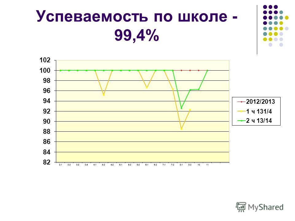 Успеваемость по школе - 99,4%