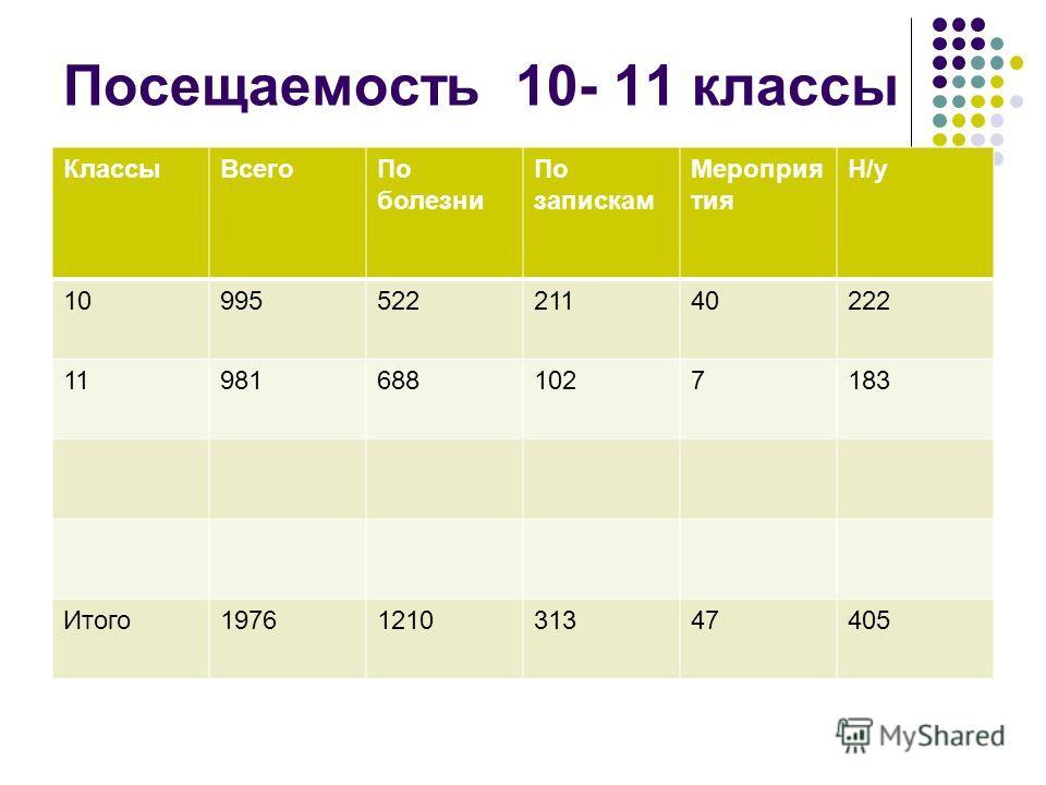 Посещаемость 10- 11 классы Классы ВсегоПо болезни По запискам Мероприя тия Н/у 1099552221140222 119816881027183 Итого 1976121031347405