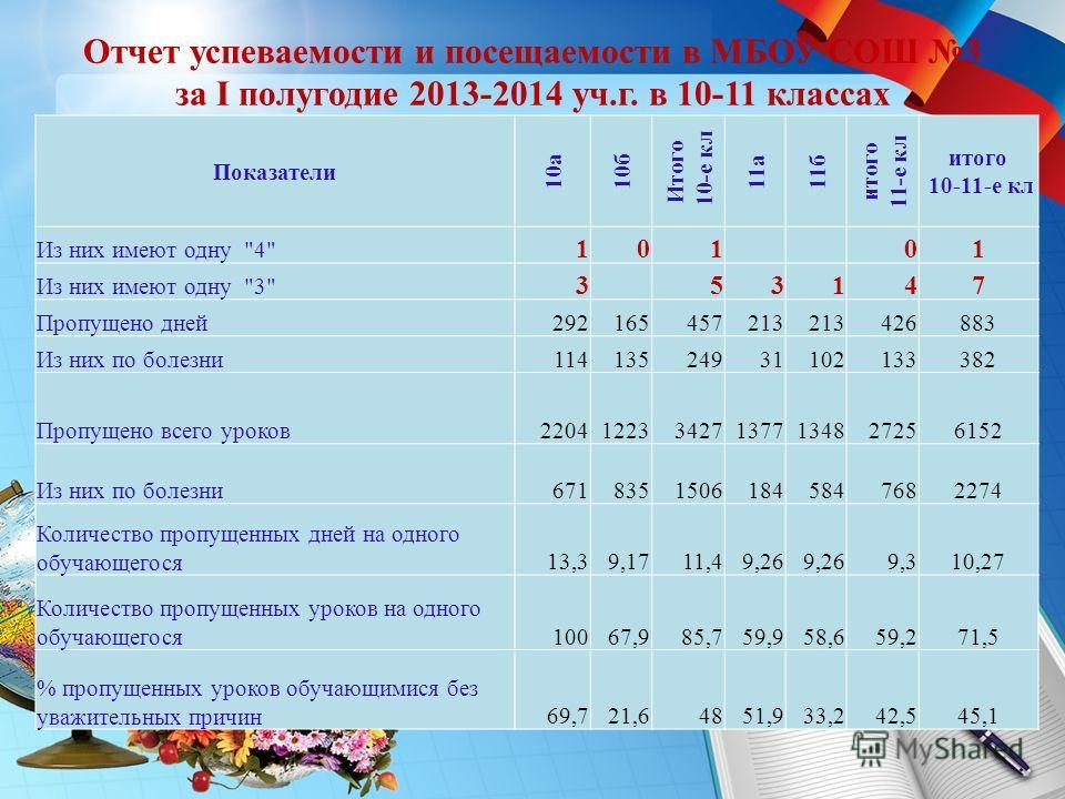 Отчет успеваемости и посещаемости в МБОУ СОШ 3 за I полугодие 2013-2014 уч.г. в 10-11 классах Показатели 10 а 10 б Итого 10-е кл 11 а 11 б итого 11-е кл итого 10-11-е кл Из них имеют одну