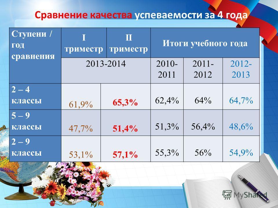 Сравнение качества успеваемости за 4 года Ступени / год сравнения I триместр II триместр Итоги учебного года 2013-20142010- 2011 2011- 2012 2012- 2013 2 – 4 классы 61,9% 65,3% 62,4%64%64,7% 5 – 9 классы 47,7%51,4% 51,3%56,4%48,6% 2 – 9 классы 53,1%57
