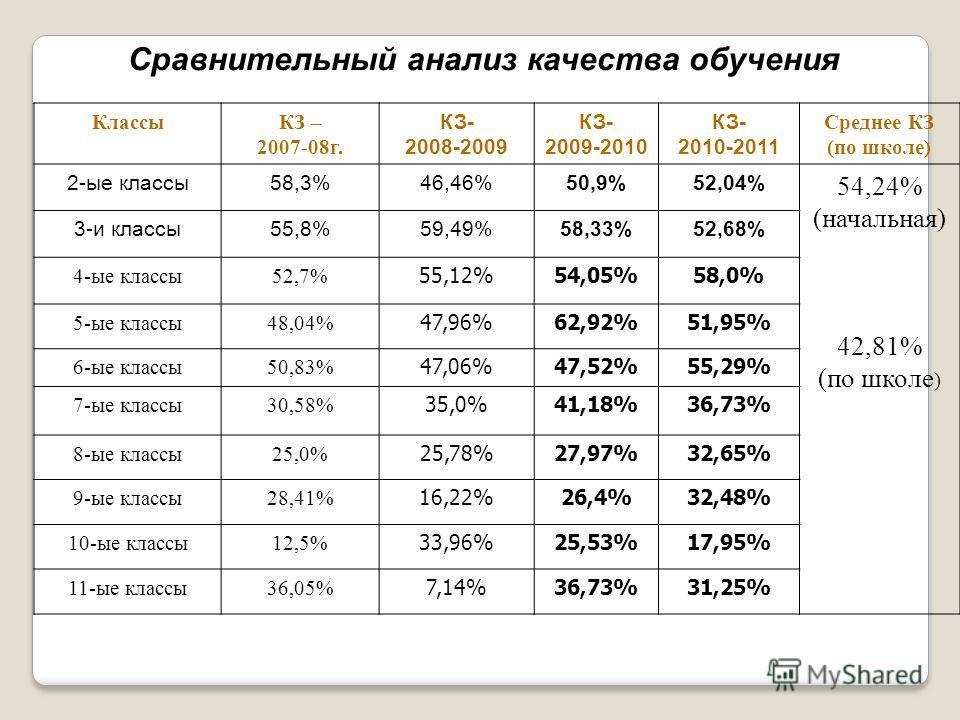Сравнительный анализ качества обучения КлассыКЗ – 2007-08 г. КЗ- 2008-2009 КЗ- 2009-2010 КЗ- 2010-2011 Среднее КЗ (по школе) 2-ые классы 58,3%46,46%50,9%52,04% 54,24% (начальная) 42,81% (по школе ) 3-и классы 55,8%59,49%58,33%52,68% 4-ые классы 52,7%