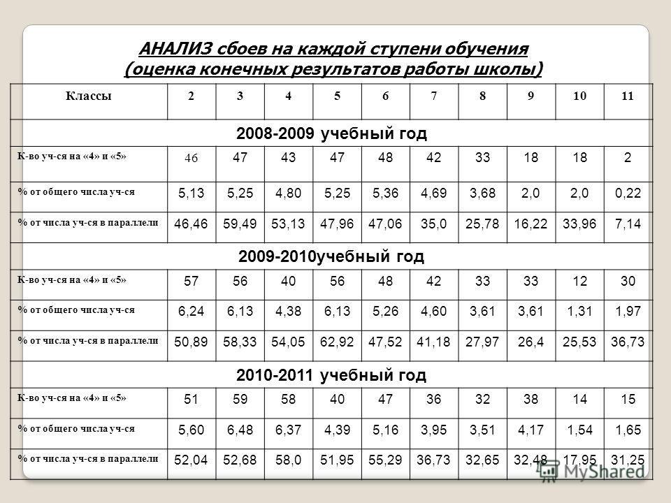 АНАЛИЗ сбоев на каждой ступени обучения (оценка конечных результатов работы школы) Классы 234567891011 2008-2009 учебный год К-во уч-ся на «4» и «5»46 47434748423318 2 % от общего числа уч-ся 5,135,254,805,255,364,693,682,0 0,22 % от числа уч-ся в па
