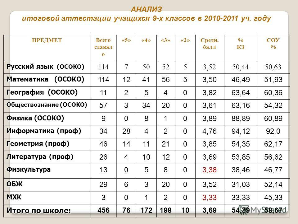 АНАЛИЗ итоговой аттестации учащихся 9-х классов в 2010-2011 уч. году ПРЕДМЕТВсего сдавал о «5»«4»«3»«2»Средн. балл % КЗ СОУ % Русский язык (ОСОКО) 1147505253,5250,4450,63 Математика (ОСОКО) 11412415653,5046,4951,93 География (ОСОКО) 1125403,8263,6460