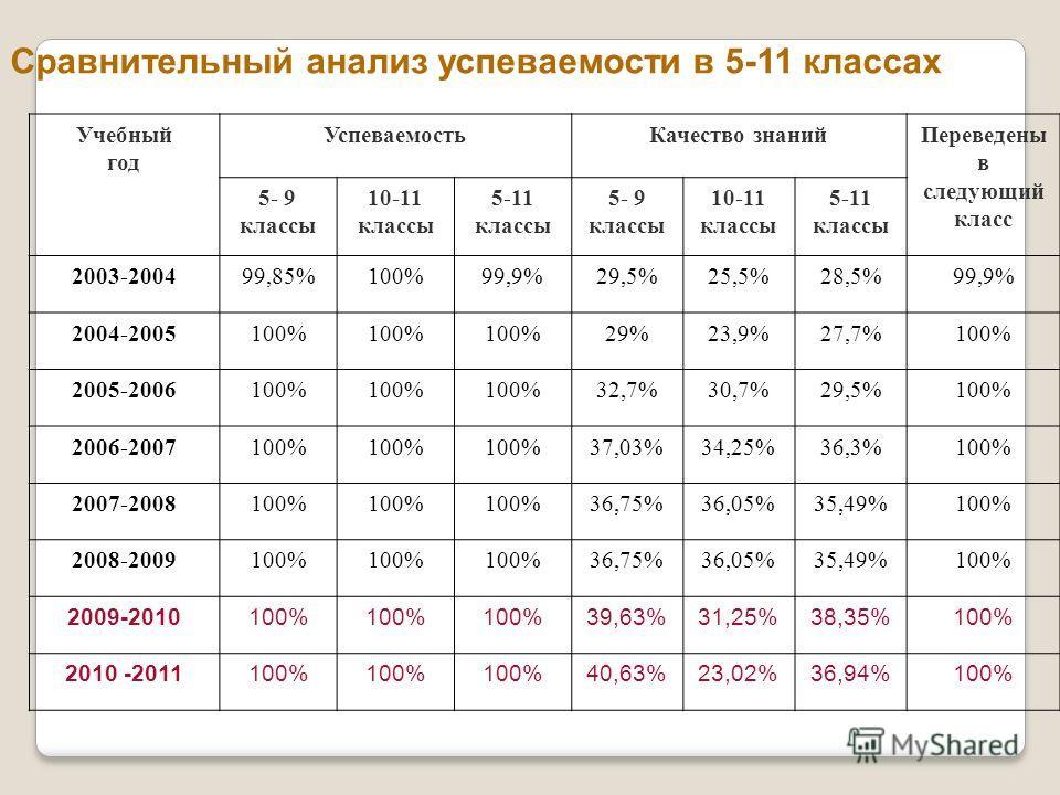 Сравнительный анализ успеваемости в 5-11 классах Учебный год Успеваемость Качество знаний Переведены в следующий класс 5- 9 классы 10-11 классы 5-11 классы 5- 9 классы 10-11 классы 5-11 классы 2003-200499,85%100%99,9%29,5%25,5%28,5%99,9% 2004-2005100