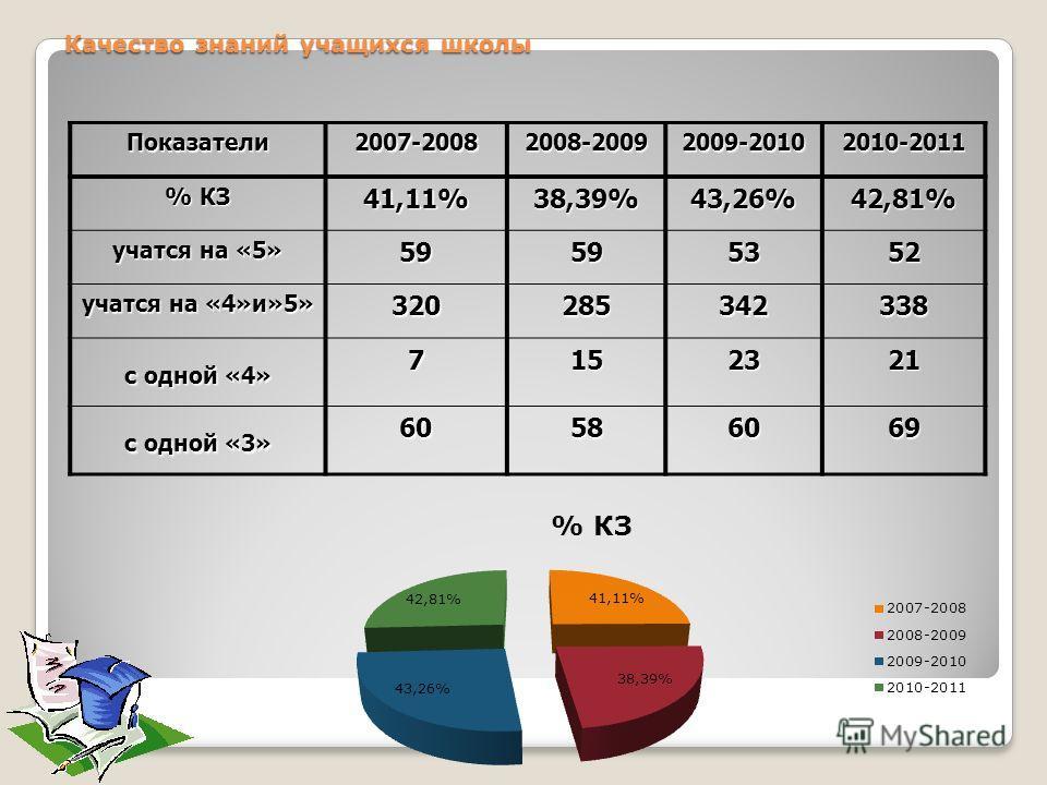 Качество знаний учащихся школы Показатели 2007-20082008-20092009-20102010-2011 % КЗ 41,11%38,39%43,26%42,81% учатся на «5» 59595352 учатся на «4»и»5» 320285342338 с одной «4» 7152321 с одной «3» 60586069
