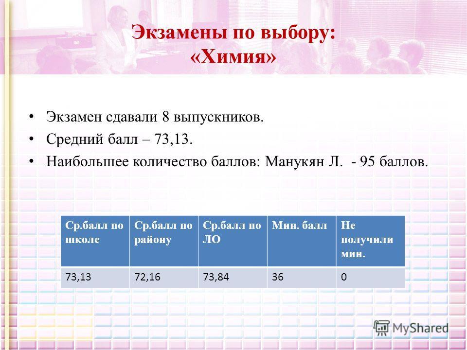 Экзамены по выбору: «Химия» Экзамен сдавали 8 выпускников. Средний балл – 73,13. Наибольшее количество баллов: Манукян Л. - 95 баллов. Ср.балл по школе Ср.балл по району Ср.балл по ЛО Мин. балл Не получили мин. 73,1372,1673,84360