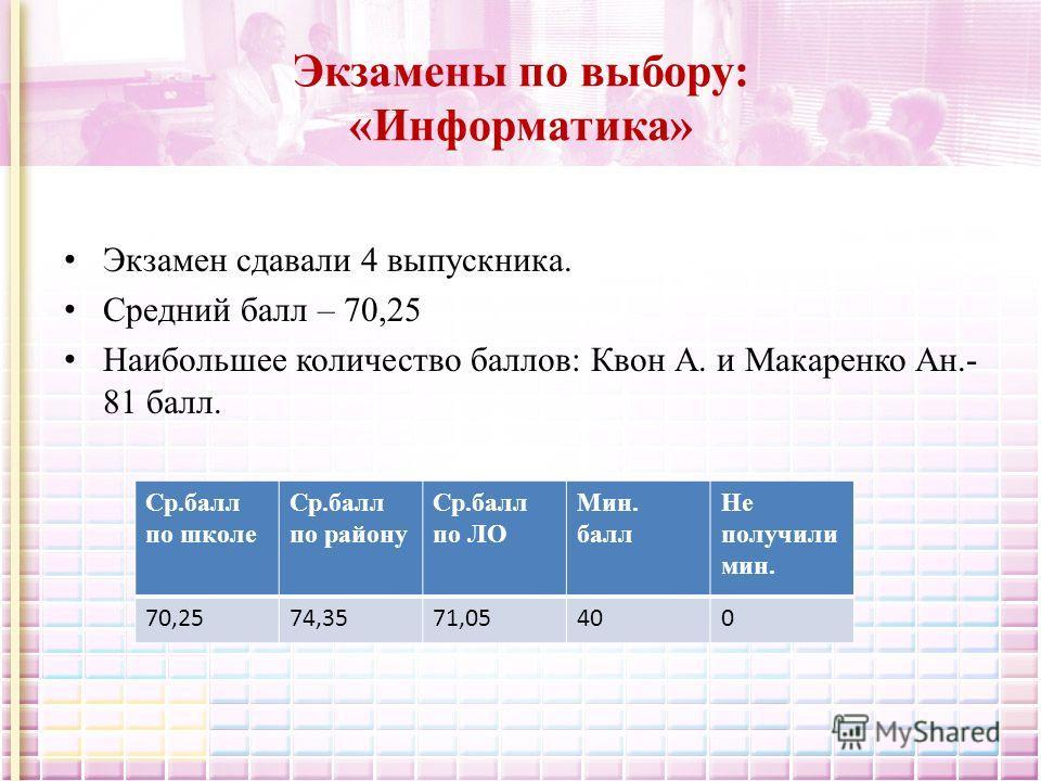 Экзамены по выбору: «Информатика» Экзамен сдавали 4 выпускника. Средний балл – 70,25 Наибольшее количество баллов: Квон А. и Макаренко Ан.- 81 балл. Ср.балл по школе Ср.балл по району Ср.балл по ЛО Мин. балл Не получили мин. 70,2574,3571,05400