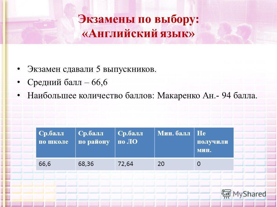Экзамены по выбору: «Английский язык» Экзамен сдавали 5 выпускников. Средний балл – 66,6 Наибольшее количество баллов: Макаренко Ан.- 94 балла. Ср.балл по школе Ср.балл по району Ср.балл по ЛО Мин. балл Не получили мин. 66,668,3672,64200