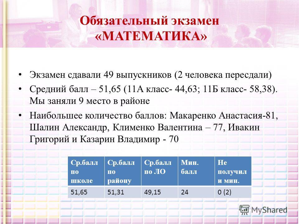 Обязательный экзамен «МАТЕМАТИКА» Экзамен сдавали 49 выпускников (2 человека пересдали) Средний балл – 51,65 (11А класс- 44,63; 11Б класс- 58,38). Мы заняли 9 место в районе Наибольшее количество баллов: Макаренко Анастасия-81, Шалин Александр, Климе