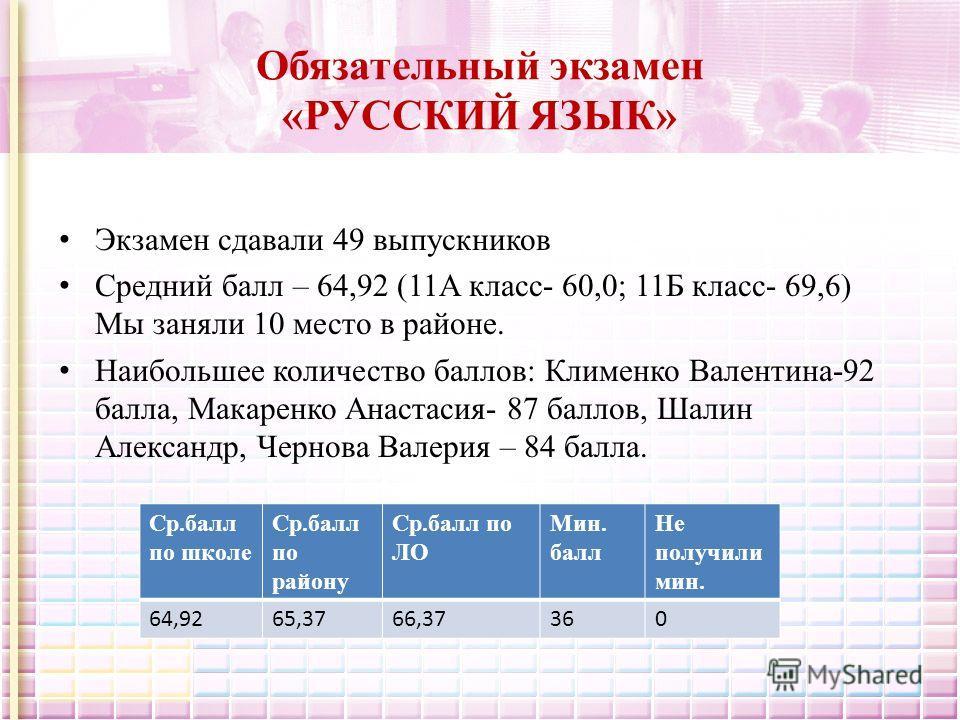 Обязательный экзамен «РУССКИЙ ЯЗЫК» Экзамен сдавали 49 выпускников Средний балл – 64,92 (11А класс- 60,0; 11Б класс- 69,6) Мы заняли 10 место в районе. Наибольшее количество баллов: Клименко Валентина-92 балла, Макаренко Анастасия- 87 баллов, Шалин А