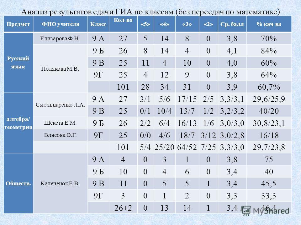 ПредметФИО учителя Класс Кол-во «5»«4»«3»«2»Ср. балл% кач-ва Русский язык Елизарова Ф.Н. 9 А27514803,870% Полякова М.В. 9 Б26814404,184% 9 В251141004,060% 9Г25412903,864% 10128343103,960,7% алгебра/ геометрия Смольцаренко Л.А. 9 А273/15/617/152/53,3/