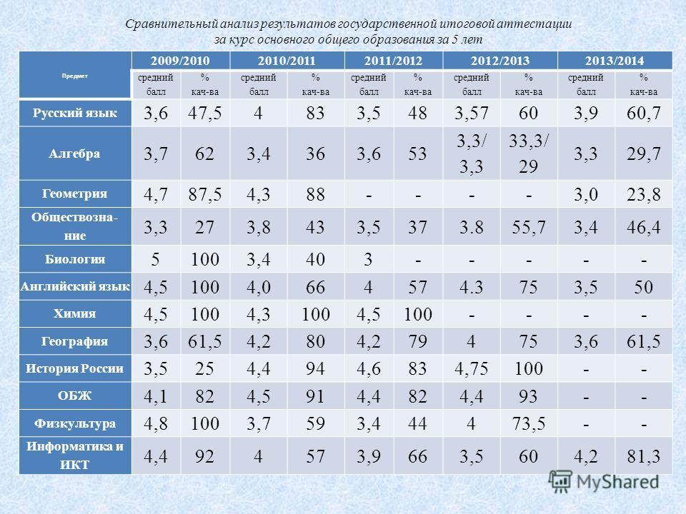 Предмет 2009/20102010/20112011/20122012/20132013/2014 средний балл % кач-ва средний балл % кач-ва средний балл % кач-ва средний балл % кач-ва средний балл % кач-ва Русский язык 3,647,54833,5483,57603,960,7 Алгебра 3,7623,4363,653 3,3/ 3,3 33,3/ 29 3,