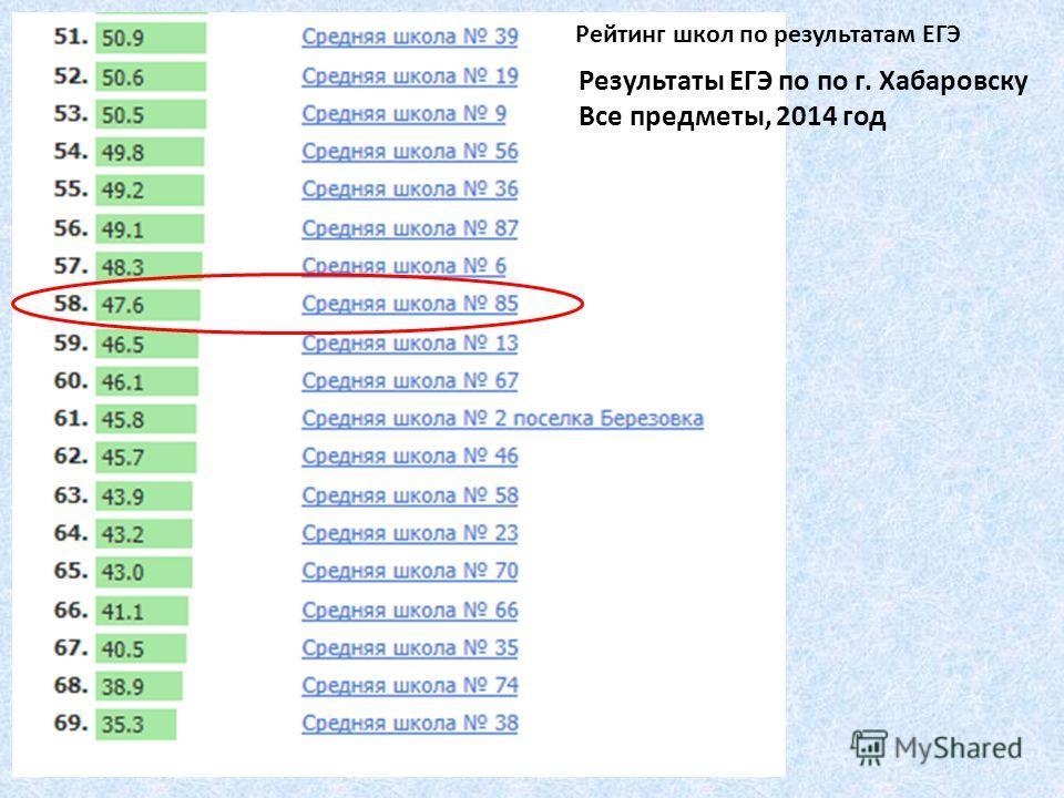 Результаты ЕГЭ по по г. Хабаровску Все предметы, 2014 год Рейтинг школ по результатам ЕГЭ