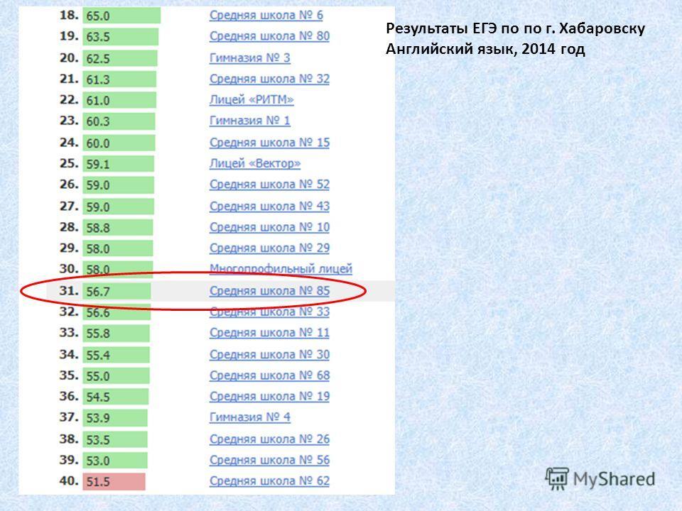 Результаты ЕГЭ по по г. Хабаровску Английский язык, 2014 год