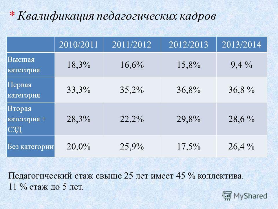 2010/20112011/20122012/20132013/2014 Высшая категория 18,3%16,6%15,8%9,4 % Первая категория 33,3%35,2%36,8% Вторая категория + СЗД 28,3%22,2%29,8%28,6 % Без категории 20,0%25,9%17,5%26,4 % * Квалификация педагогических кадров Педагогический стаж свыш